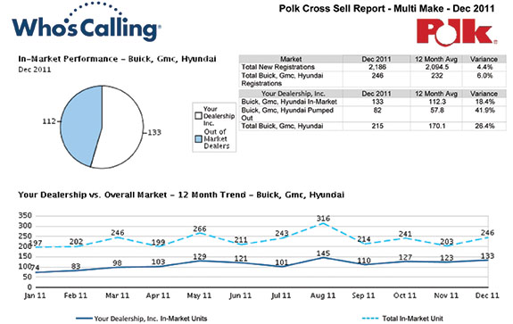 eNewsletter Polk Cross-Sell Reports