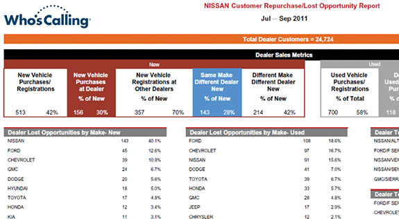 eNewsletter Customer Retention Report